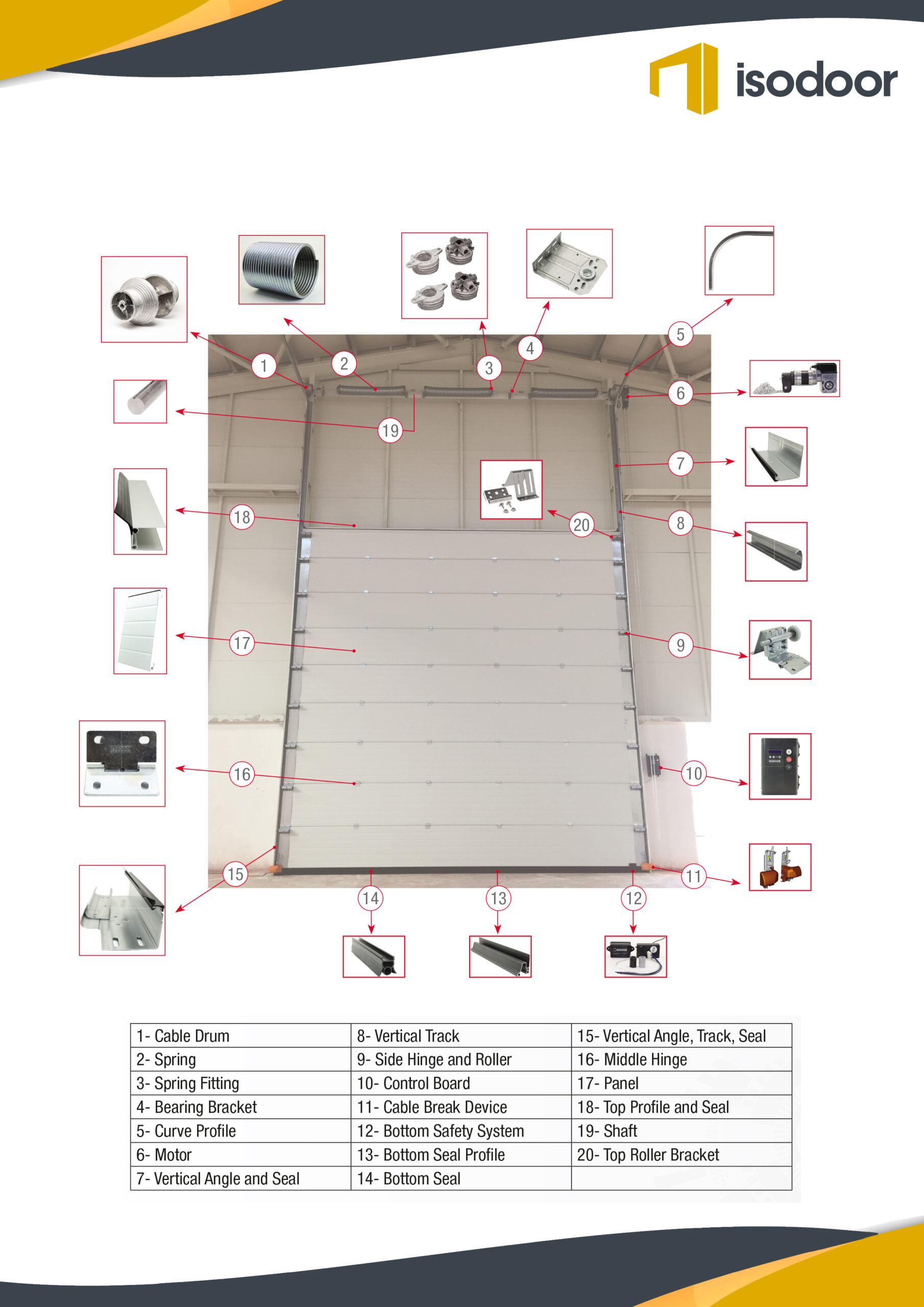 sectional industrial door hardware